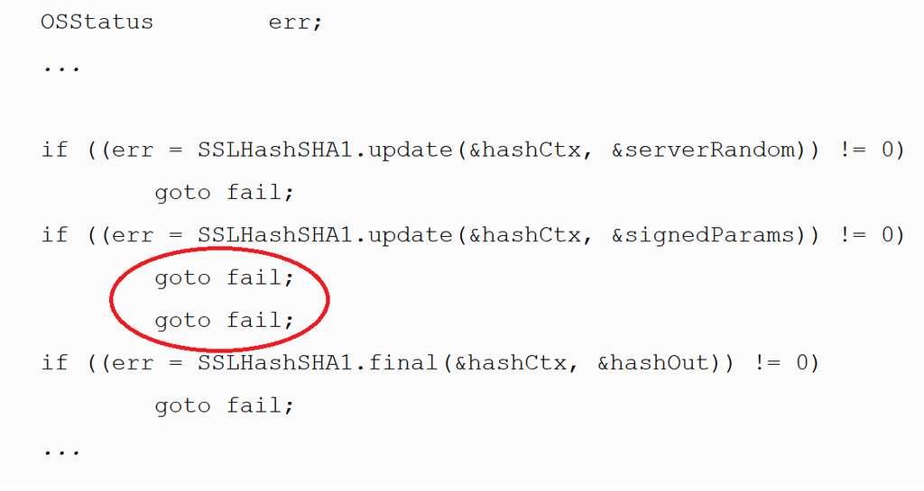L'erreur fatale : un « goto fail » en trop. Le second expédie à la fin de la procédure, zappant toutes les vérifications (if...) qui suivent. © Adam Langley