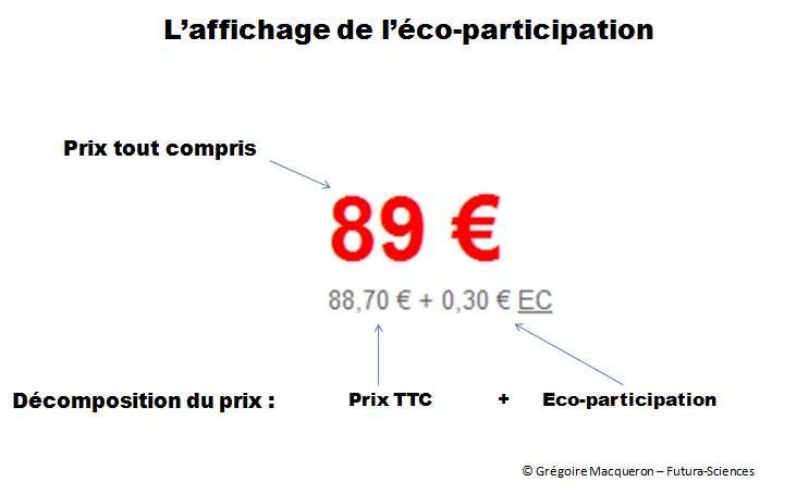 Détails de l'affichage du prix d'un équipement électrique ou électronique jusqu'en 2011. © Grégoire Macqueron/Futura-Sciences