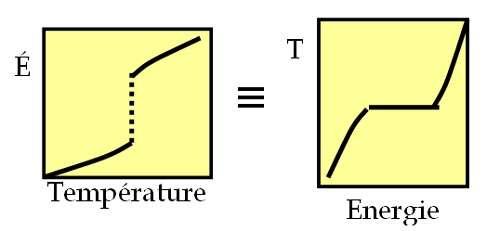 Représentation schématique de l'équivalence entre ensembles : contrôler la température et mesurer l'énergie (gauche) conduit à la même courbe calorique, c'est à dire la même relation entre énergie et température, que en contrôlant l'énergie et mesurant la température (droite).