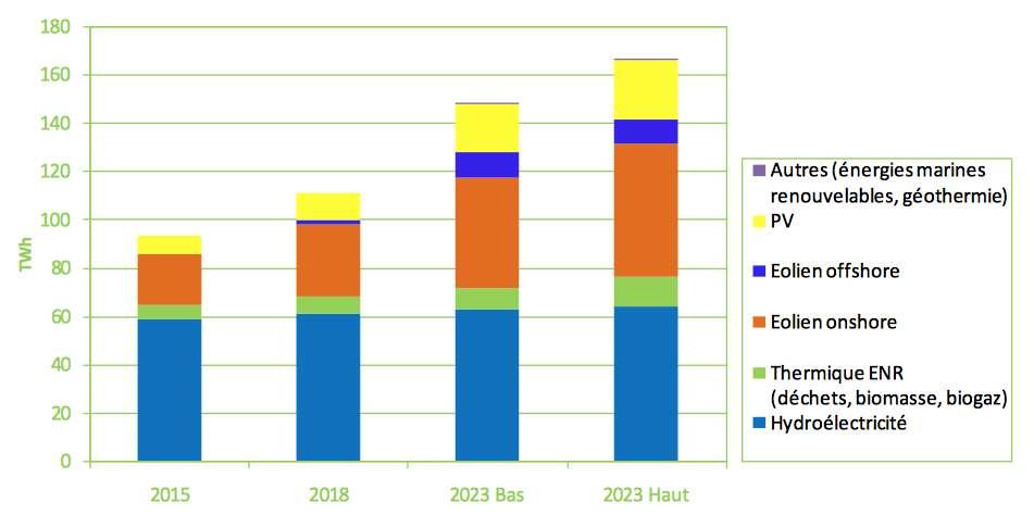 Comme le montre ce graphique, la Programmation pluriannuelle de l'énergie prévoit une augmentation importante de la production d'électricité renouvelable dans les années à venir et notamment grâce à l'exploitation du vent et du Soleil. © Ministère de l'Environnement, de l'Énergie et de la Mer