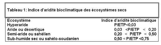 Pour l'établissement de la carte des sols du monde, la FAO et l'UNESCO ont proposé l'indice d'aridité bioclimatique (Tableau 1): I = P/ETP (en mm par unité de temps), où P = précipitations annuelles et ETP = évapotranspiration potentielle c'est à dire quantité d'eau prélevée sur une nappe d'eau libre par l'évaporation + transpiration du couvert végétal non limitée par la disponibilité en eau du sol.