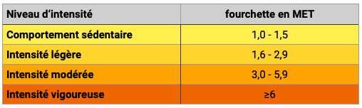 Classification des MET en fonction de leur intensité. © C.D.