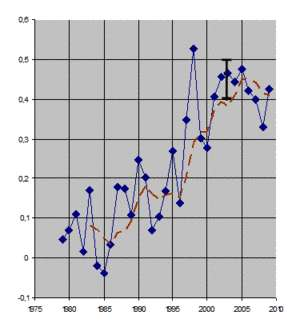 Figure 1 : Anomalie de la température globale (en degrés Celsius, données HadleyCRUT3v) Le segment noir représente la barre d'incertitude. La courbe rouge est une moyenne glissante sur 5 années. Le dernier point à droite représente la température moyenne calculée sur les neuf premiers mois de 2009.