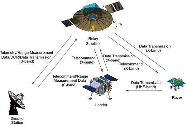 Le satellite de relais Queqiao dédié à la mission Chang'e 4 qui comportera un rover et une plate-forme d'atterrissage avec des instruments. © CAST