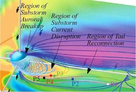 Position des cinq satellites Themis (P1 à P5) par rapport au champ magnétique. © Cnes