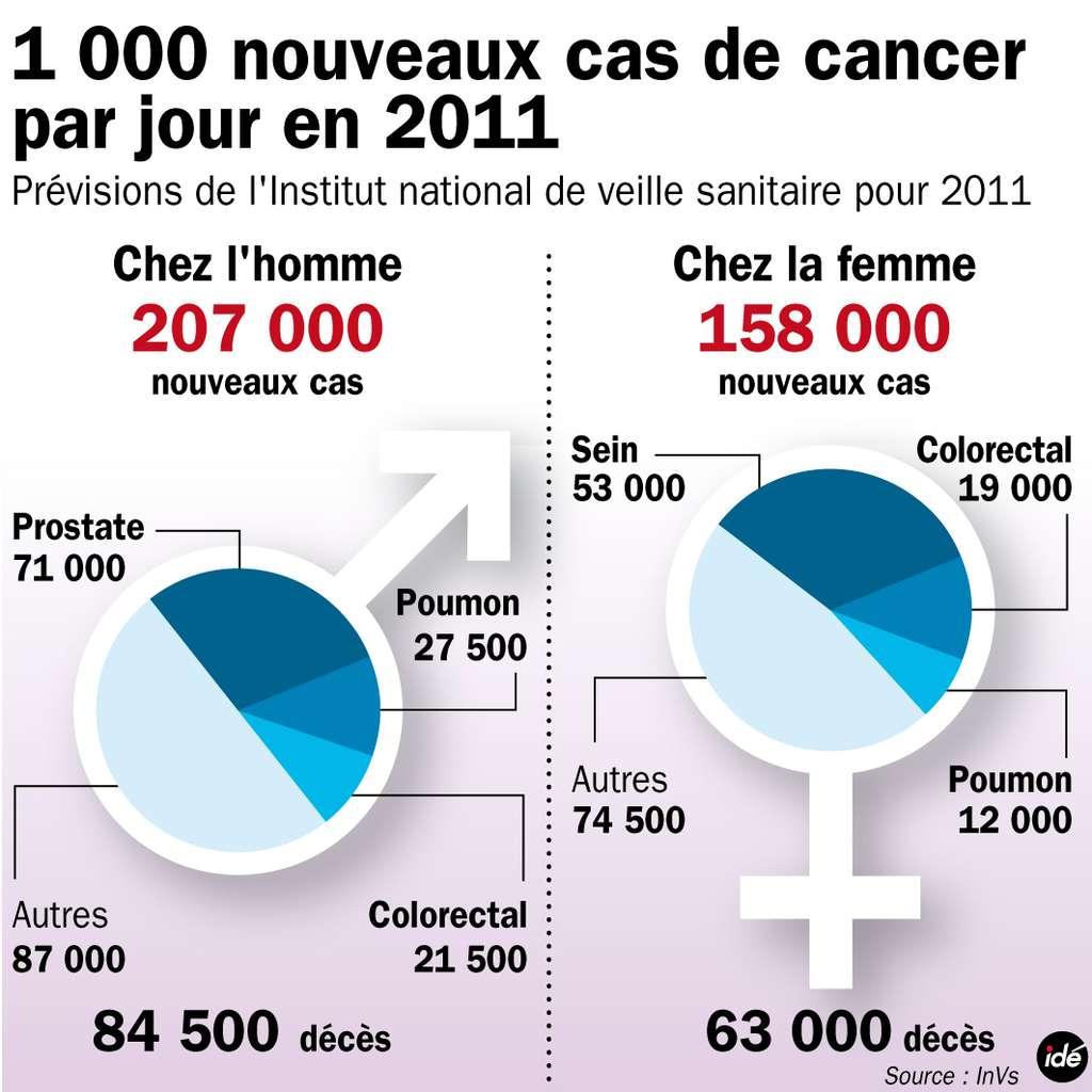 Les cancers du sein et de la prostate sont les plus répandus. © Idé