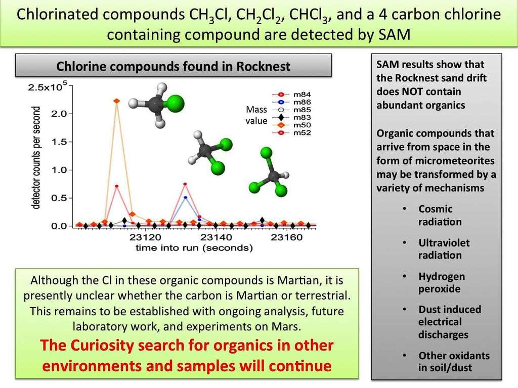 Les instruments de Curiosity ont détecté des dérivés chlorés d'alcanes, principalement des dérivés du méthane (en vert, les atomes de chlore) comme on le voit sur le schéma ci-dessus. Le site du prélèvement, Rocknest, ne contient pas de molécules organiques en abondance. Elles pourraient avoir été apportées depuis l'espace par des micrométéorites, mais la surface de Mars ne serait pas propice à leur conservation. © Nasa