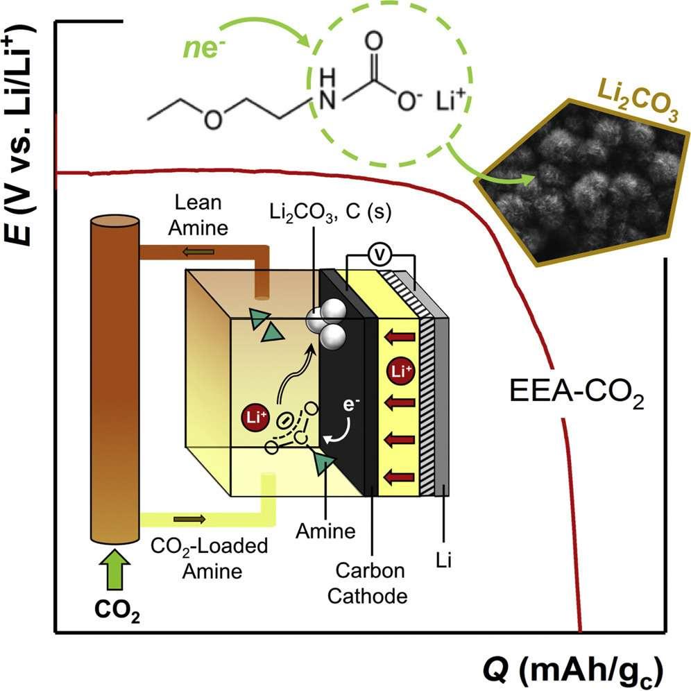 L'idée des chercheurs du Massachusetts Institute of Technology (MIT) est de capter le CO2 directement à sa sortie de l'usine. Celui-ci est préactivé par une solution aqueuse d'amines. Ces amines ne se perdent pas dans l'opération et peuvent donc être réinjectées en continu. En réagissant avec le lithium, le dioxyde de carbone se transforme ensuite en carbonate de lithium (Li2CO3). © MIT