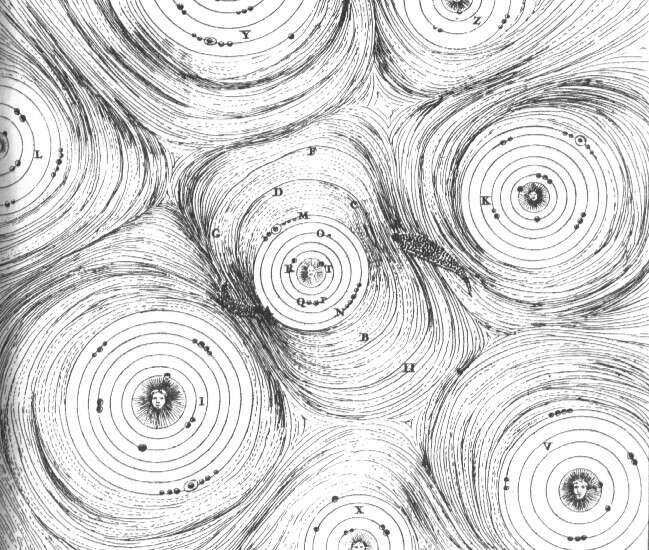 Illustration de l'univers selon Descartes. Chaque « gros corps massif » (planète ou étoile) est entouré d'un tourbillon de « fluide éthéré » responsable de l'attraction qu'exerce l'astre dominant sur les petits objets. De la même façon, le mouvement tourbillonnant est censé expliquer la répulsion entre les astres massifs, qui restent donc à distance importante les uns des autres. © DR