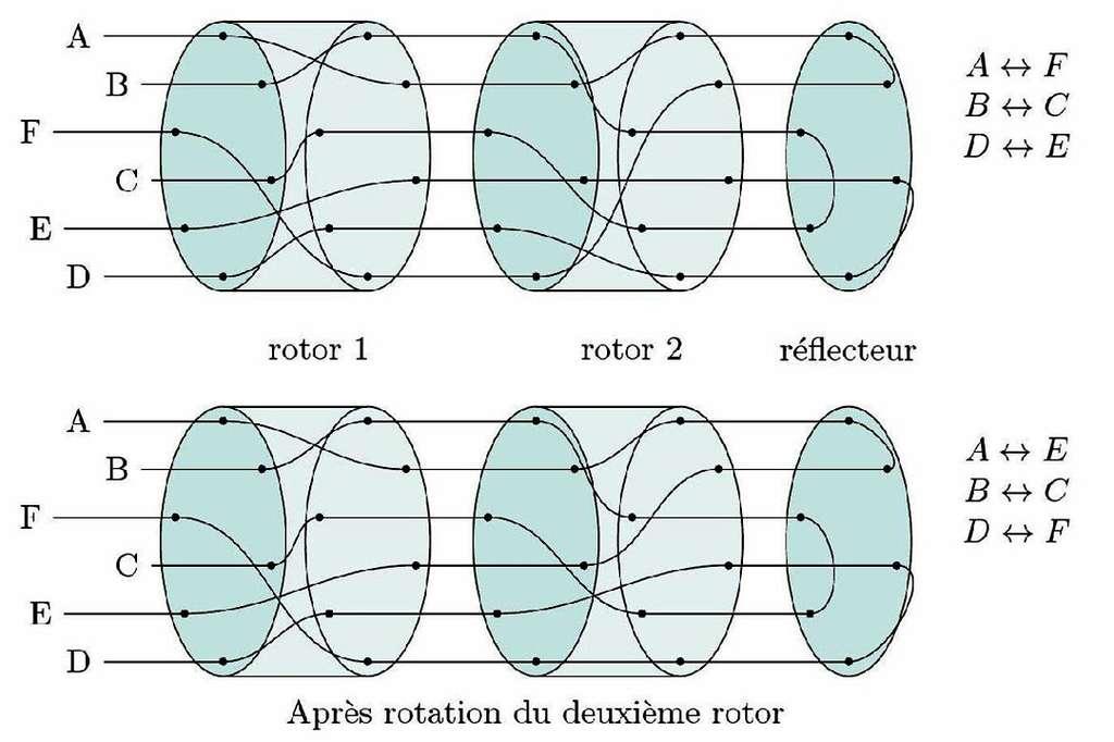 Principe de fonctionnement sur une machine Enigma à deux rotors portant sur la séquence alphabétique ABCDEF. Chaque lettre de texte provoque la rotation des rotors, ce qui change à chaque fois la permutation opérée. © P. Guillot