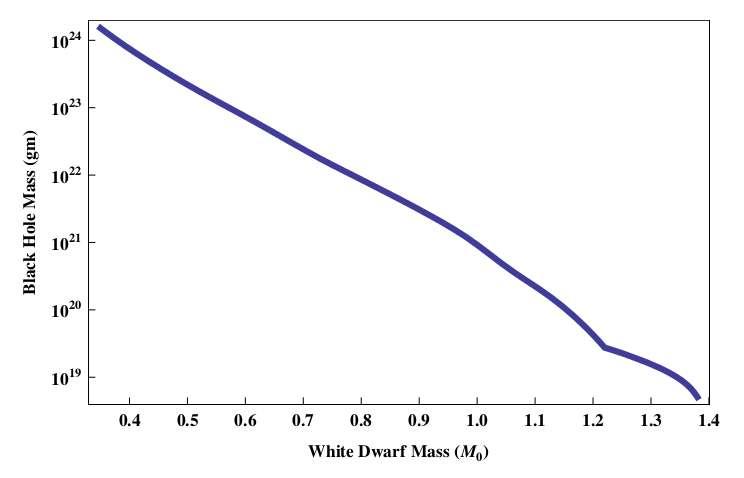 La masse minimale d'un trou noir nécessaire pour détruire une naine blanche de carbone d'une masse donnée est en ordonnée sur ce graphique (Black Hole Mass). La masse des naines blanches (White Dwarf Mass), en abscisse, est donnée en unité de masse solaire. Plus les naines blanches sont massives, et ont des densités élevées, moins il est nécessaire d'une petite perturbation induite par un transit de trou noir afin d'initier des réactions de fusion qui s'emballent. © Peter W. Graham, Surjeet Rajendran, Jaime Varela