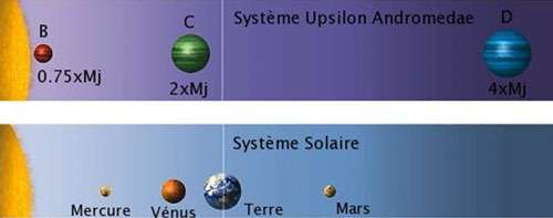 Figure 3 : le système de planètes Upsilon Andromedae (en haut) comparé au Système solaire (en bas). Dans le système Upsilon Andromedae, se trouvent trois planètes de type jovien dans la région où l'on trouve les planètes telluriques de notre Système solaire. © The Encyclopedia of Astrobiology Astronomy and Spaceflight