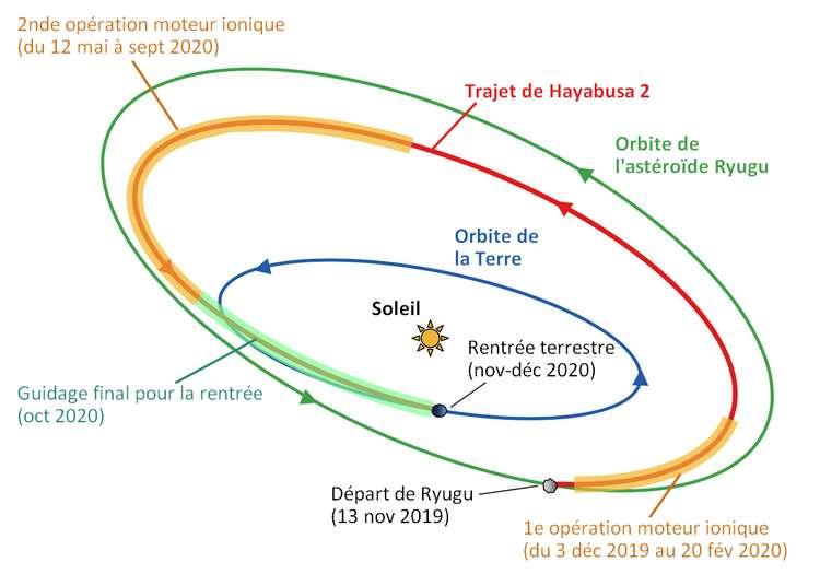 Les différentes étapes du retour de Hayabusa 2 vers la Terre. © Jaxa