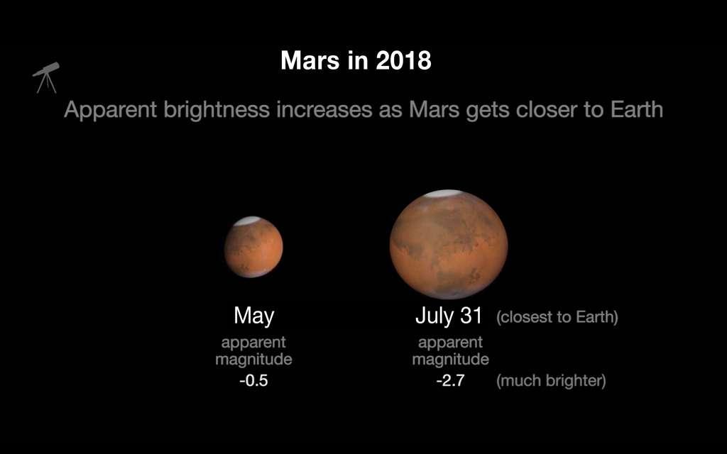 Différences de la taille apparente de Mars entre mai et juillet 2018, lors du précédent rapprochement entre la Terre et Mars. © Nasa, JPL-Caltech