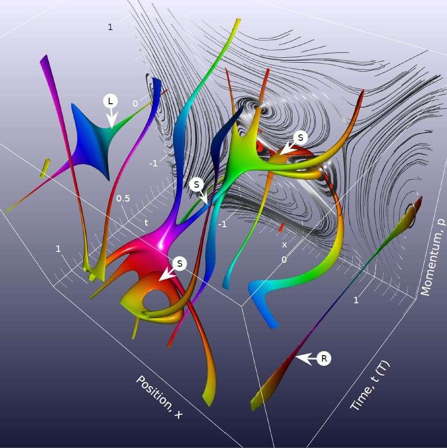 Le portrait de phase étudié avec un flot quantique par des physiciens britanniques est bien visible en arrière-plan à droite sur cette image. Son évolution dans le temps s'effectue selon les trajectoires colorées de certains centres de « tourbillons », et est dictée par des lois de conservation analogues à celle de la charge électrique, mais ici d'origine topologique. Pour plus de détails, se reporter à l'article des Physical Review Letters. © Université du Hertforshire