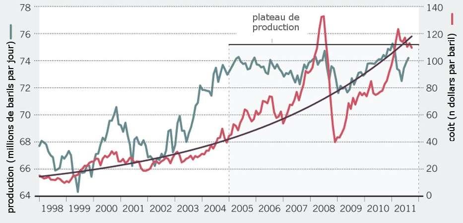 Production et coût de pétrole au cours du temps, montrant le plateau de la production, tandis que le prix augmente de plus en plus. © Murray et King 2012, Nature