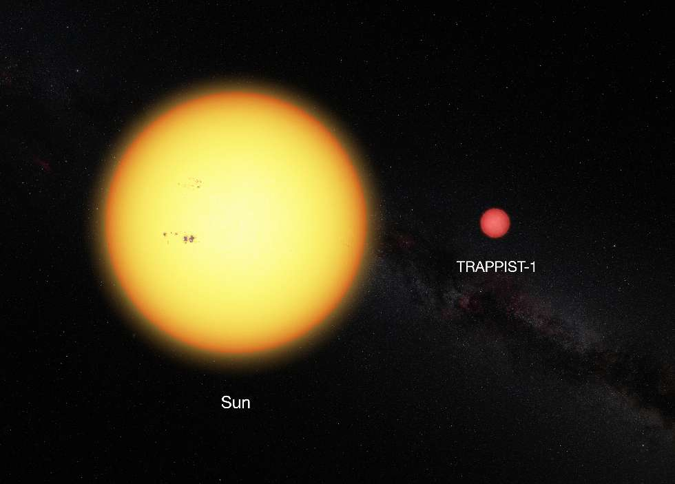 Notre Soleil comparé à la désormais célèbre naine rouge Trappist-1. © ESO