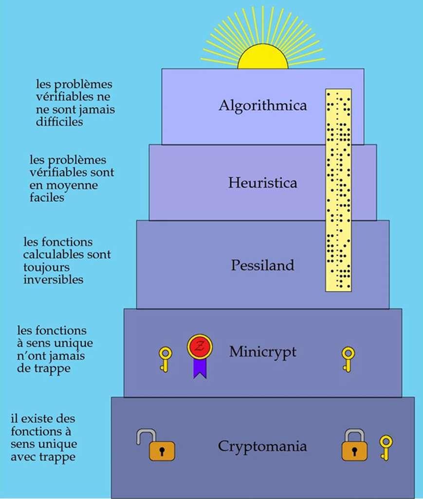 Les cinq mondes d'Impagliazzo. Ce sont des mondes imaginaires envisageables en l'état actuel de nos connaissances. Le développement de la théorie pourrait soit les rendre réels, soit les faire disparaître. Toute la cryptographie, et en particulier le chiffrement à clé publique, appartient à Cryptomania qui est notre monde empirique actuel. Le chiffrement symétrique et la signature à clé publique appartiennent au monde Minicrypt. La seule cryptographie utilisable dans les autres mondes est la cryptographie inconditionnellement sûre, comme le chiffre de Vernam avec bande aléatoire. Il est étonnant de constater que la signature à clé publique appartient au monde Minicrypt, alors que le chiffrement à clé publique appartient, lui, au monde Cryptomania. © P. Guillot