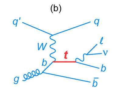 Une autre réaction électrofaible possible avec production d'un seul quark top. A gauche, c'est un quark q qui interagit avec un gluon g. Crédit : Fermilab
