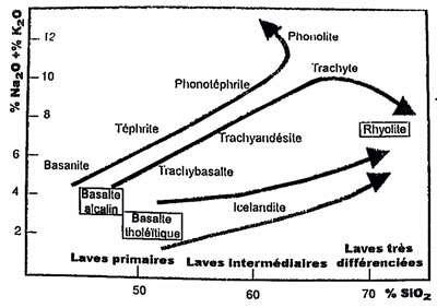 Différentiation des magmas basaltiques. © DR