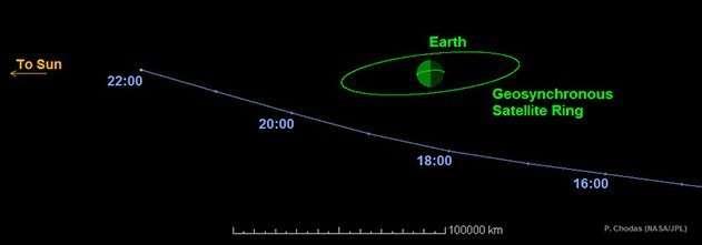 La trajectoire de l'astéroïde RC 2014 reconstituée par le Catalina Survey pour la journée du dimanche 7 septembre 2014 lorsqu'il est passé au plus près de la Terre (Earth), à environ 40.000 km, soit juste un peu plus que l'altitude de l'orbite des satellites géostationnaires (Geosynchronous Satellite Ring), avant de s'éloigner, en se rapprochant du Soleil (To Sun). Les heures sont en temps universel. © Nasa, JPL-Caltech