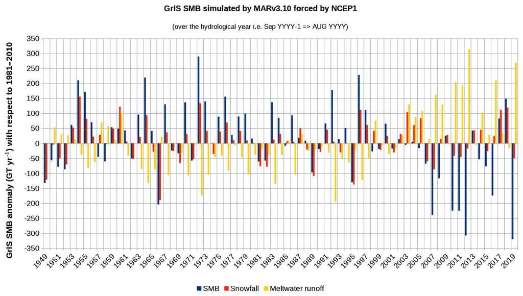 En 2019, la quantité de glace de surface perdue depuis le début des relevés en 1948 est la seconde quantité la plus importante après 2012. En revanche, le bilan de masse en surface (SMB) est le plus faible jamais enregistré. Ici, un graphique montrant, en rouge, les chutes de neige, en jaune, la fonte des glaces et en bleu, le SMB avec la moyenne de la période 1981-2010 comme référence. © Tedesco et al.