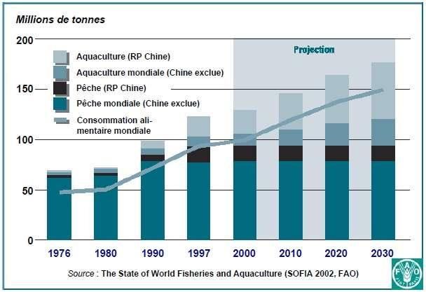 La production de ressources par aquaculture ne cesse de progresser, et progressera sans doute encore. © FAO, Ifremer