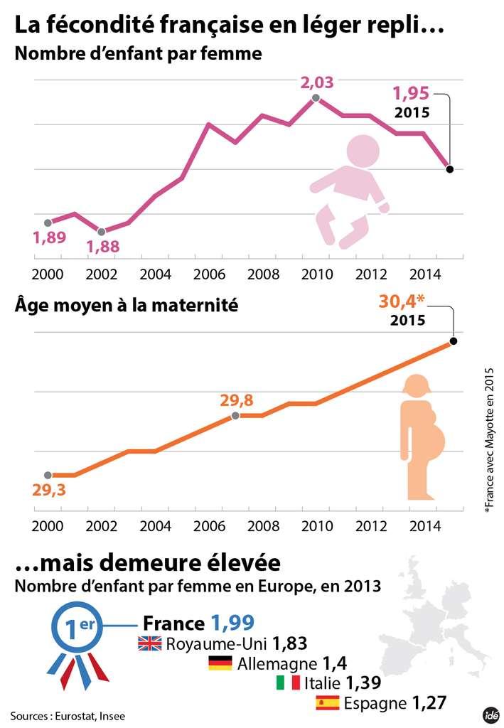 La fécondité des femmes françaises a baissé en 2015 mais reste élevée par rapport aux autres pays européens. © idé