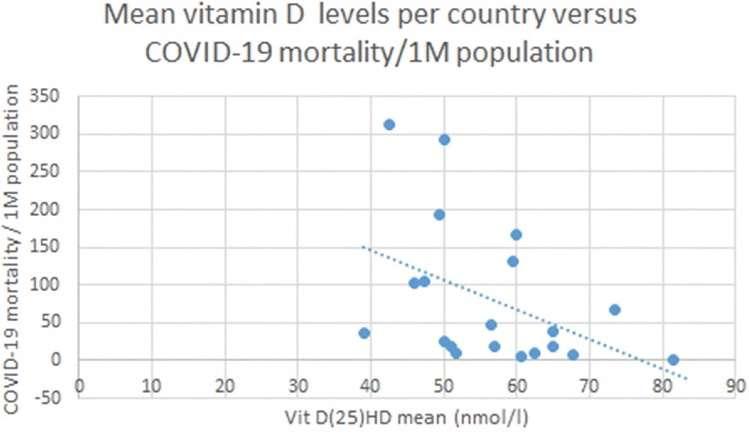 Le taux de vitamine D par pays mis en relation avec la mortalité due au Covid-19 — par million d'habitants — selon les travaux des chercheurs de l'université Anglia Ruskin et de l'hôpital Queen Elizabeth. © Petre Cristian et al.