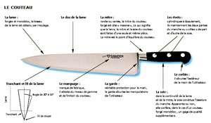 Cliquez sur l'image pour l'agrandir Schéma d'un couteau Sabatier