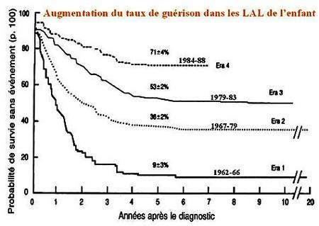 Augmentation du taux de guérison de LAL chez l'enfant. Source : Fédération Leucémie Espoir