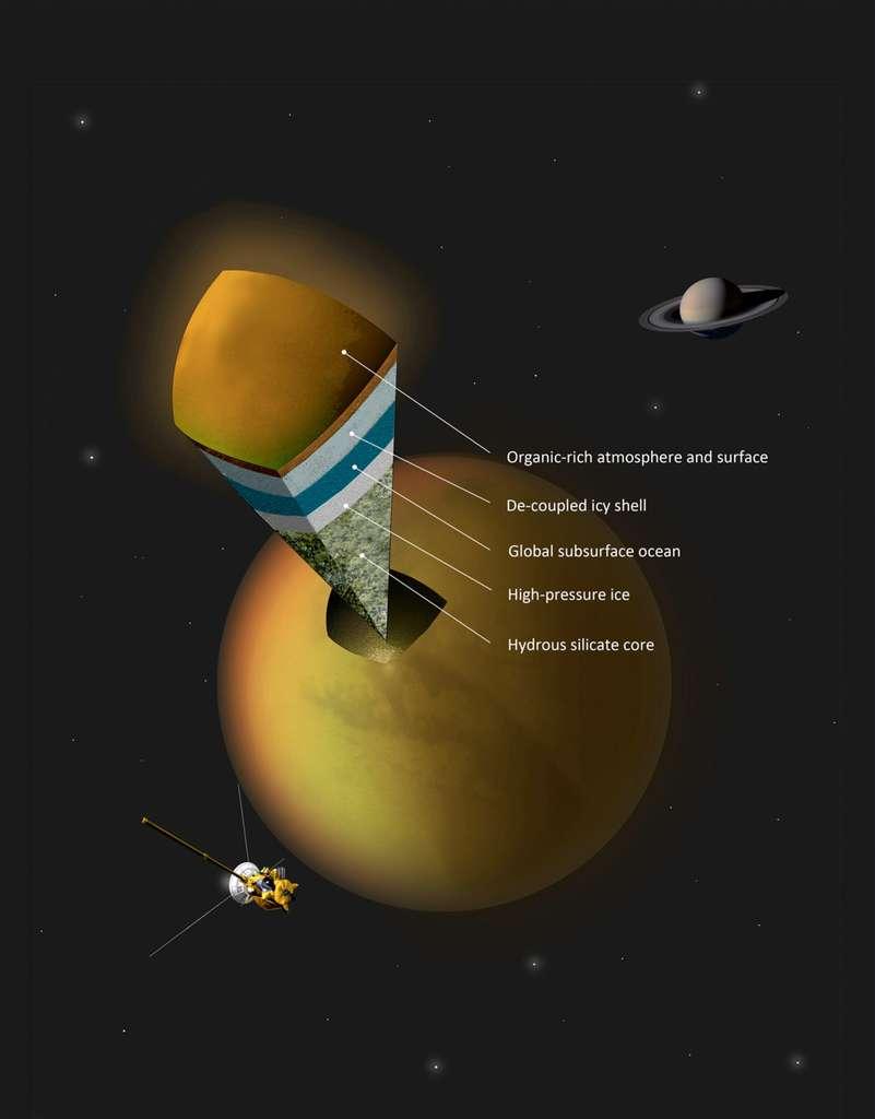 Structure interne de Titan telle que nous l'imaginons à partir de nos connaissances : atmosphère et surface riches en matière organique (Organic-rich atmopshere and surface), croûte gelée (De-coupled icy shell), océan de surface (Global subsurface ocean), glace à haute pression (High-pressure ice), cœur de roche (Hydrous silicate core). © A. Tavani