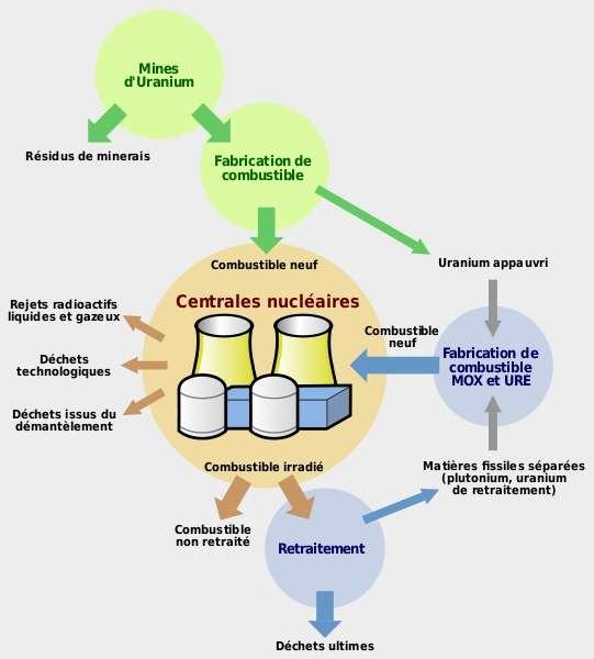 Cycles de composés radioactifs. Les déchets ultimes sont ceux qui ne peuvent plus être valorisés. © Nicolas Lardot, domaine public