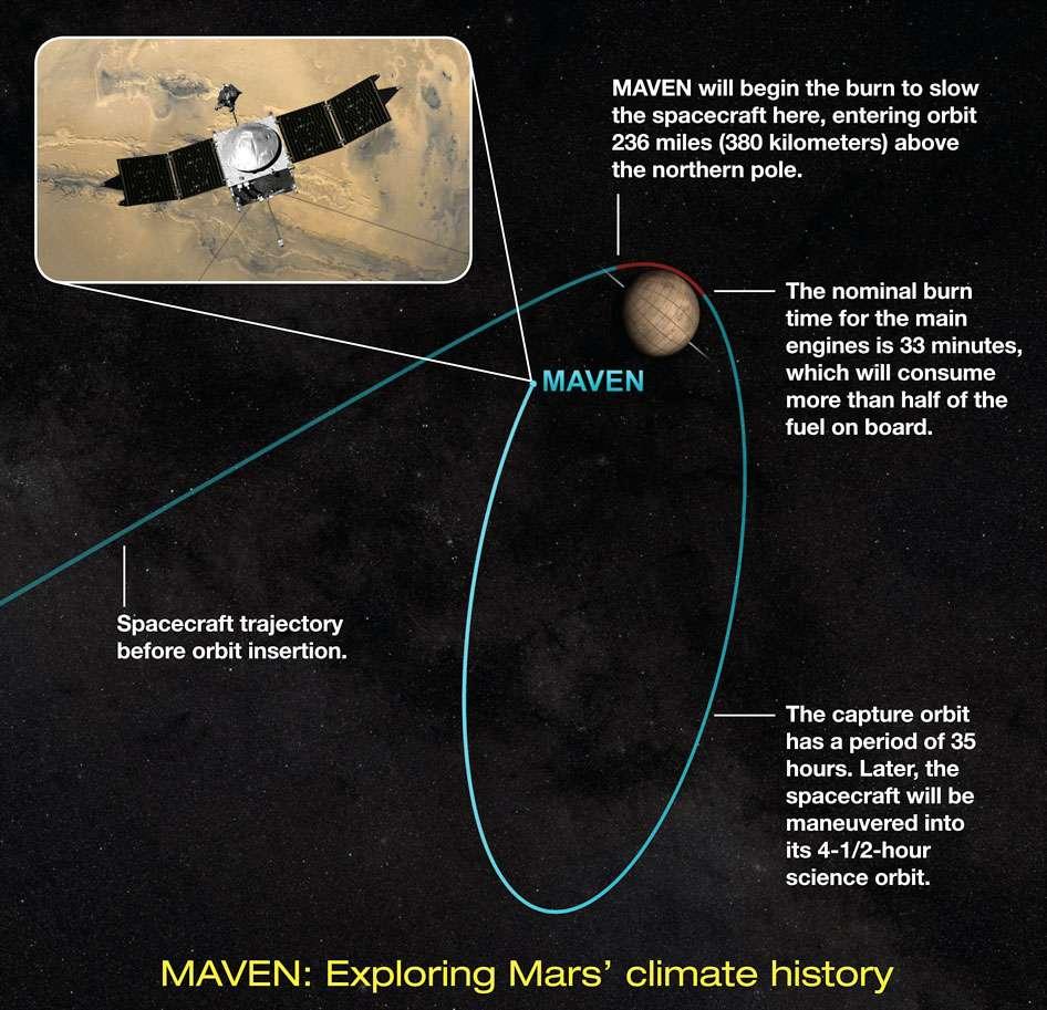 La mise en orbite de Maven autour de Mars. © Nasa