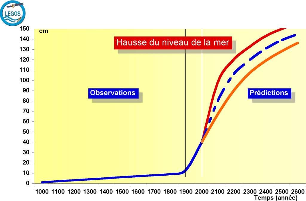 Schéma montrant l'évolution passée (depuis 1.000 ans ) et future (jusqu'en 2600) du niveau moyen global de la mer. La courbe est basée sur des observations jusqu'en 2000, sur des prédictions de modèle ensuite. Les courbes rouges encadrant la prédiction pour le futur représentent l'incertitude associée. © Legos, tous droits réservés