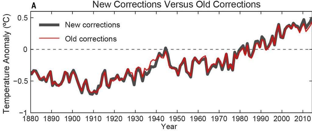 Les anomalies de températures sont des écarts par rapport à une température moyenne. En bleu, on a représenté la nouvelle courbe pour l'évolution au cours des ans de ces anomalies compte tenu des biais dans les mesures. Le hiatus, la pause dans le réchauffement climatique depuis 1998, n'apparaît alors plus. © Science Express, AAAS