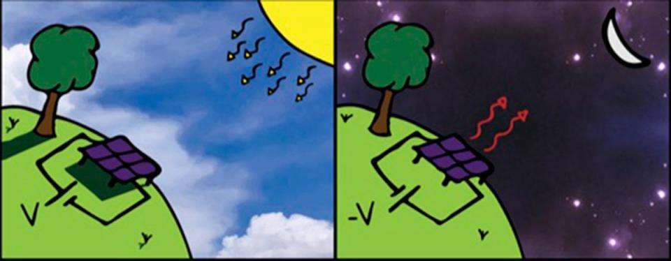 Une cellule solaire photovoltaïque conventionnelle (à gauche) absorbe les photons de lumière du soleil et génère un courant électrique. Une cellule thermoradiative (à droite) génère un courant électrique en rayonnant la lumière infrarouge (chaleur) vers le froid extrême de l'espace profond. © Tristan Deppe et Jeremy Munday, Université de Californie à Davis