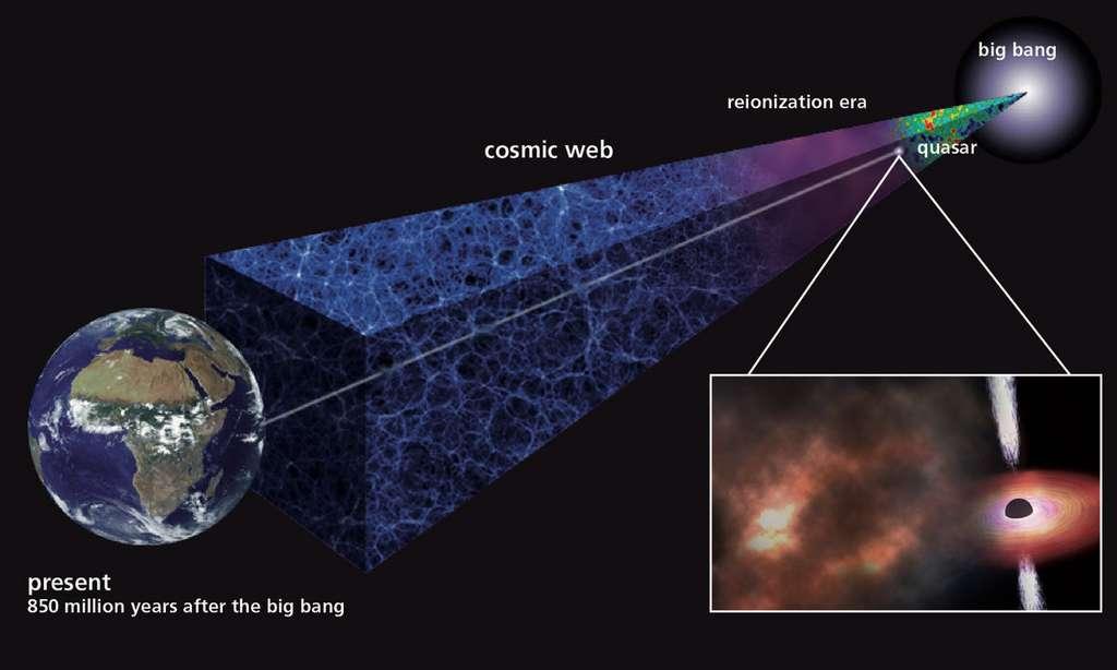 Le nuage de gaz étudié par les astronomes de l'Institut Max Planck (Allemagne) est le plus lointain pour lequel des chercheurs ont pu mesurer la composition chimique. Il contient l'une des plus petites quantités d'éléments lourds jamais identifiées dans un nuage de gaz. Mais les abondances des éléments chimiques rappellent celles des systèmes plus actuels. © Institut Max Planck