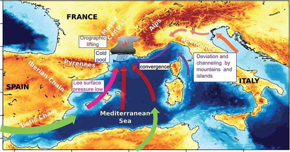 Schéma général expliquant les épisodes de pluies intenses sur le sud-est de la France. Il y a alors convergence de masses d'air humides venues du sud (en rouge). Il existe trois autres flux possibles. Des basses pressions en surface sous le vent de la péninsule ibérique (Lee surface pressure low) peuvent engendrer des flux vers l'est en altitude (en rose). À l'est, des masses d'air peuvent se trouver déviées et canalisées entre les reliefs de la Corse et de l'Italie (en violet). Le même phénomène se produit également avec de l'air venu de l'Adriatique (en orange) et s'insinuant entre les Apennins et les Alpes (Deviation and channeling by mountains and islands). Ces convergences peuvent être soulevées par une masse d'air froid sur les côtes françaises (Cool pool) puis, plus loin, par le relief (Orogenic lifting), ce qui justifie alors le terme d'épisode cévenol. © Véronique Ducrocq et al., Quarterly Journal of the Royal Meteorological Society