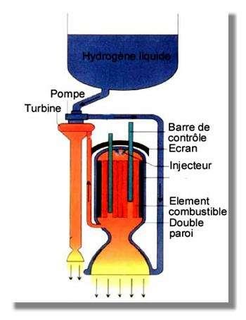 Schéma d'un moteur nucléothermique