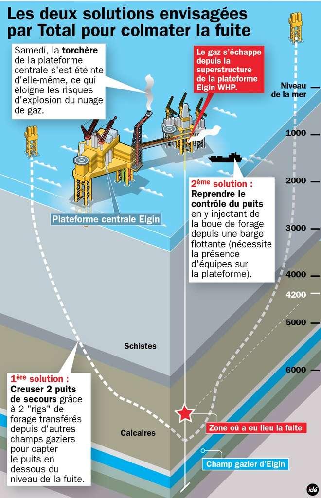 Les deux solutions envisagées par Total pour colmater la fuite de gaz compromettant la sécurité de la plateforme Elgin. Elles devraient être menées en parallèle. © Idé