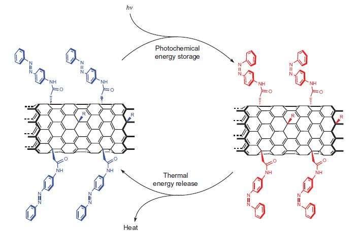 Ce schéma explique le fonctionnement de ces batteries rechargeables. Les rayons du soleil (hν) modifient la conformation spatiale (à droite), qui se trouve dans un état d'énergie plus élevé. C'est une forme de stockage photochimique (photochemichal energy storage). Lorsque les molécules retrouvent leur forme originelle (à gauche), il y a un dégagement de chaleur (heat). L'opération peut se répéter éternellement. © Kucharski et al., Nature Chemistry