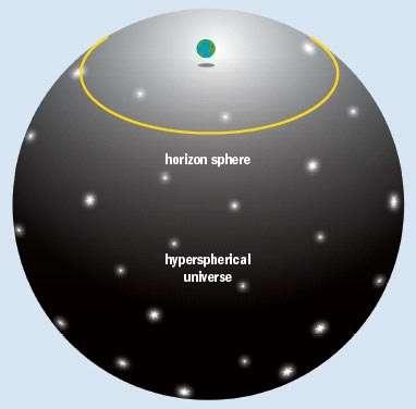 Dans un univers qui serait fini mais sans bord comme une hypersphère, l'univers observable ne représente qu'un sous-ensemble délimité par un horizon cosmologique au-delà duquel on ne peut pas voir. © Domaine public