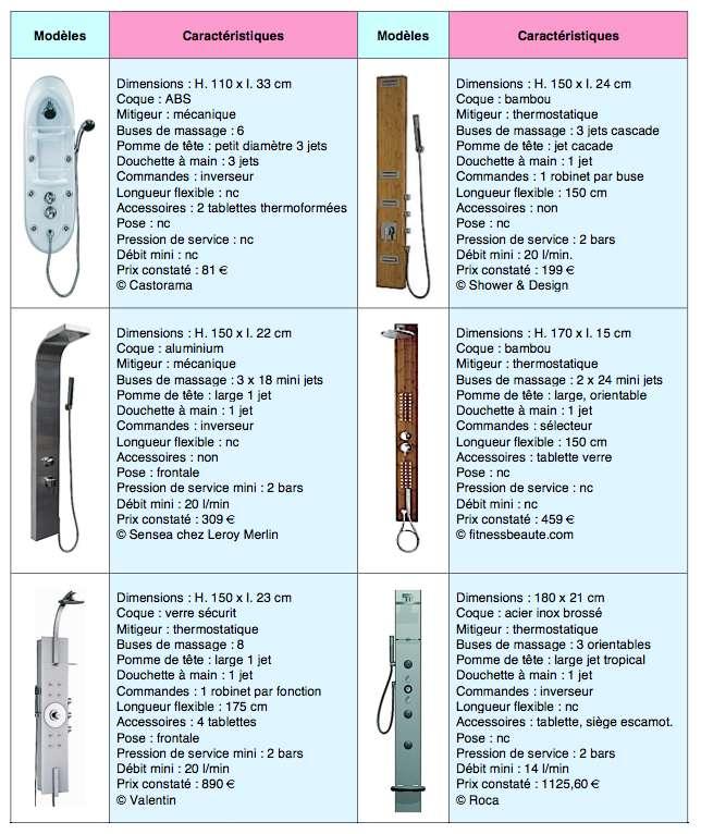 Échantillonnage des modèles proposés de colonnes multijets. © DR