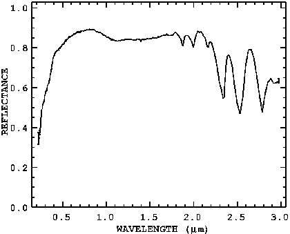 Spectre de lumière réfléchie pour la calcite d'après Clark et al.