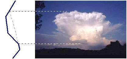 Lorsque des particules d'air présentent une instabilité absolue, la moindre impulsion initiale suffit à déclencher un mouvement ascendant et la formation d'un nuage dont la base est située au niveau de condensation. L'extension verticale d'un tel nuage dépend du caractère de stabilité de la masse d'air; le sommet du nuage se situe au niveau de l'intersection de la courbe d'état et de la pseudo-adiabatique saturée correspondant aux particules ascendantes. Crédits Document P.P.Feyte.
