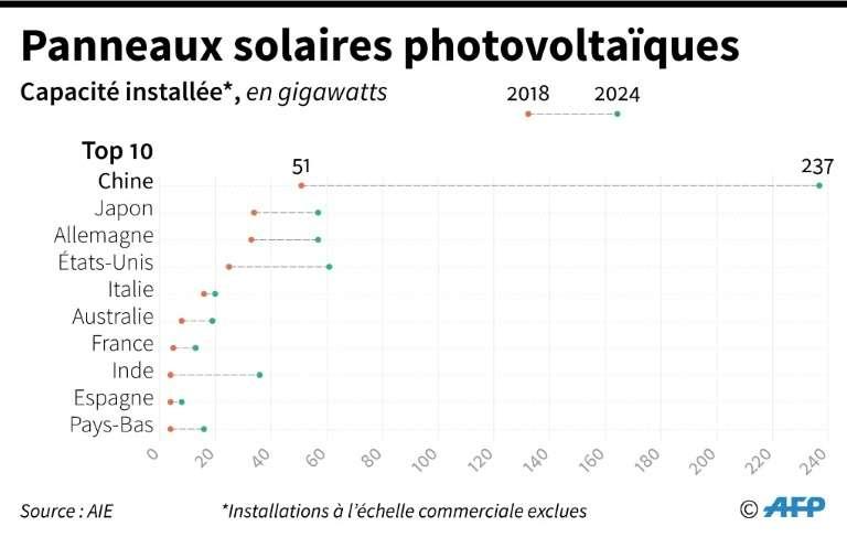 Panneaux solaires photovoltaïques. © Sabrina Blanchard, AFP