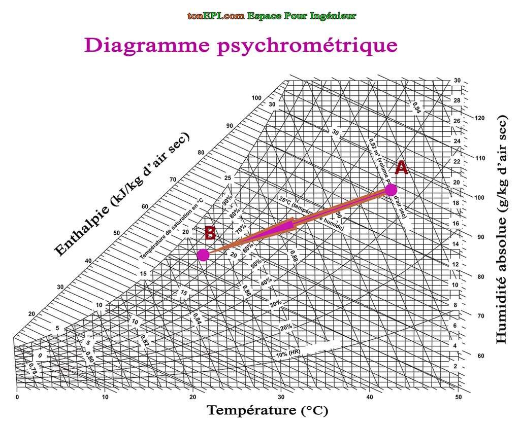 Refroidissement et déshumidification de l'air : diagramme psychométrique. © tonepi.com