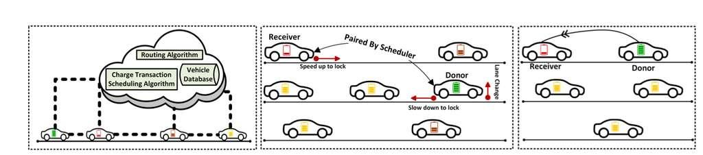 Les batteries des voitures sont mises en réseau dans un cloud et pilotées par un algorithme en temps réel. Lorsqu'une voiture a besoin d'électricité, elle se rapproche d'un véhicule « donneur » qui la recharge à l'aide d'un bras télescopique magnétique. © Swarup Bhunia et al, ArXiv, 2020