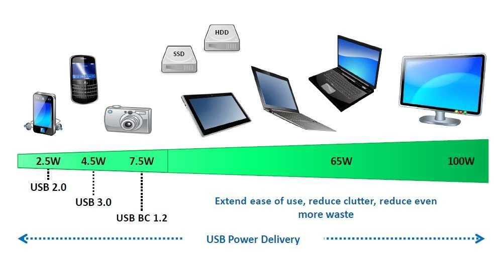 Le standard USB Power Delivery est compatible avec l'USB 2.0 et 3.0 afin d'alimenter des appareils mobiles. Mais il peut faire transiter jusqu'à 100 watts pour servir de chargeur ou de câble d'alimentation à la plupart des appareils électroniques : tablettes, PC portables, disques durs externes, écrans, stations de travail. © USB Implementers Forum